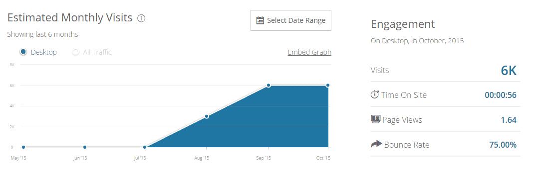 月間アクセス数6000