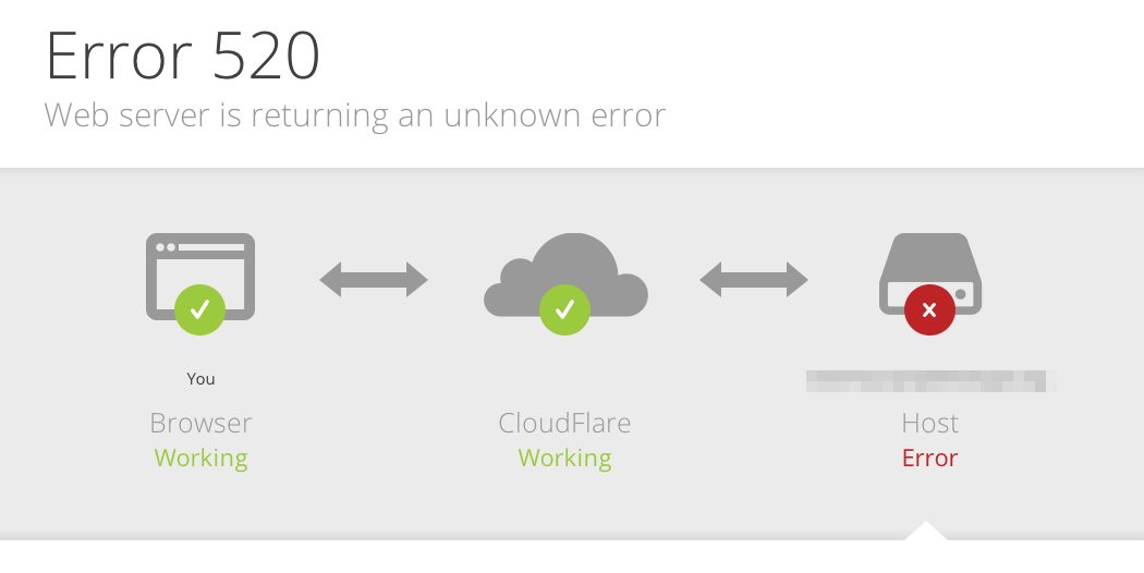 CloudFlare 520