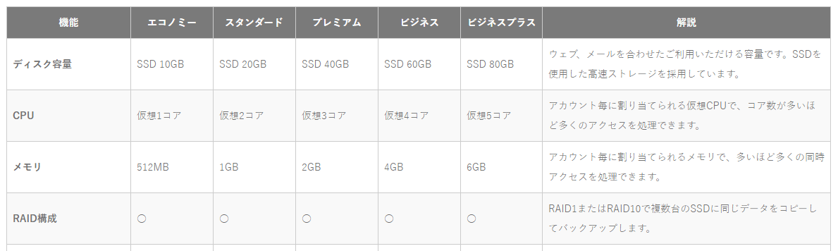 mixhostの機能一覧(抜粋)